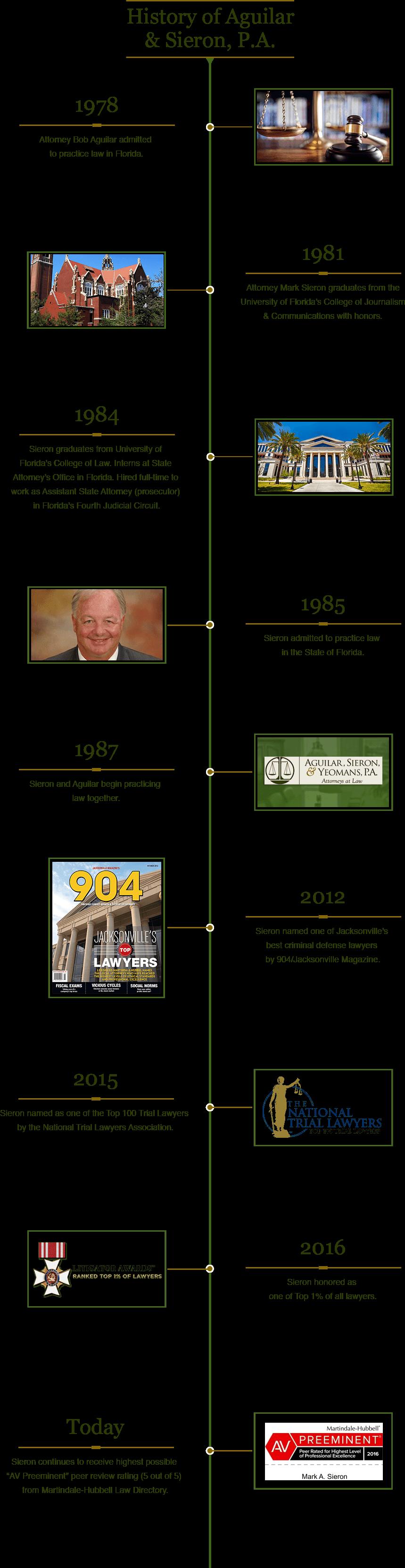 Timeline for Florida Criminal Defense Law Firm